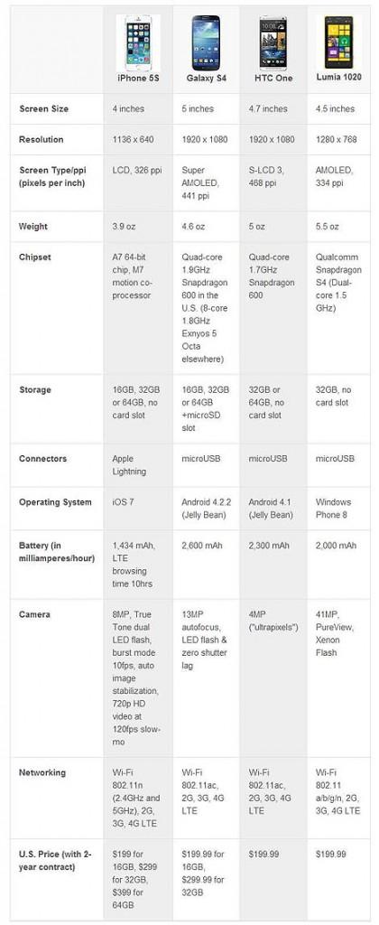 Confronto Iphone5s con Galaxy S4, HTC One, Lumia 1020